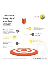 AMAN recommends use of the Unified Portal for Social Assistance for impartial and equitable humanitarian assistance management in the Gaza Strip