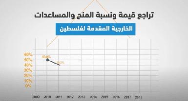 واقع المنح والمساعدات الخارجية للموازنة العامة في آخر عشر سنوات 2010-2019