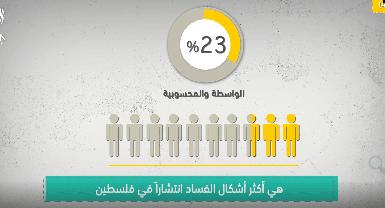 الجزء الرابع: ما هي أكثر أشكال الفساد انتشارا في فلسطين خلال 2020؟