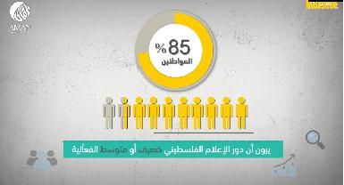 الجزء السادس: كيف كان دور الإعلام الفلسطيني من حيث أداء دوره بفعالية؟