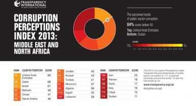 CPI 2013: CRACKDOWN ON MIDDLE EASTERN CIVIL SOCIETY MUST STOP
