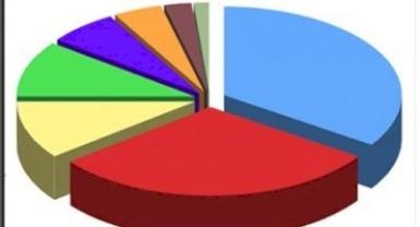 استطلاع رأي للشباب: 34% إنتشار الفساد والمحسوبية يحول دون الحصول على وظائف