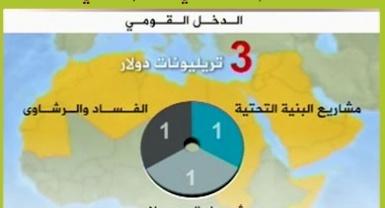أربع مائة مليار دولار حجم الفساد في الإقتصاد العربي