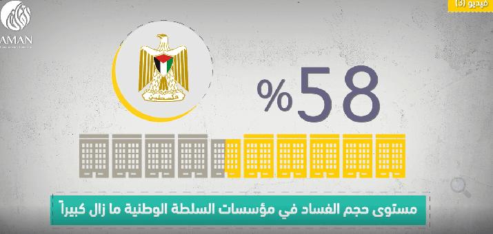 الفيديو الثالث: مستوى حجم الفساد في مؤسسات السلطة الوطنية حسب استطلاع رأي المواطنين للعام 2020