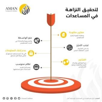 أمان حذر سابقاً من ضعف في الشفافية وفي قاعدة بيانات محوسبة ومحدثة خاصة بمستحقي المساعدات الإنسانية